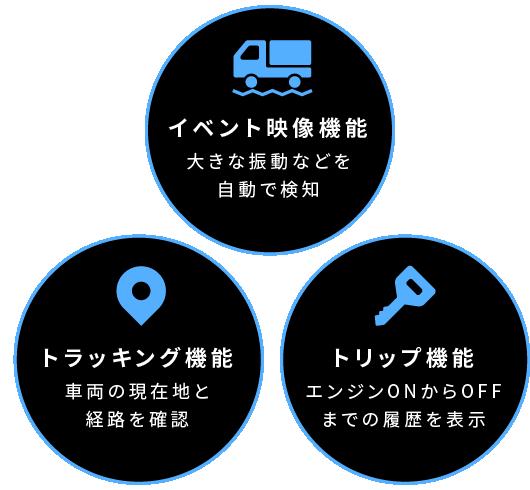 イベント映像機能 大きな振動などを自動で検知 トラッキング機能 車両の現在地と経路を確認 トラック機能 エンジンONからOFFまでの履歴を表示