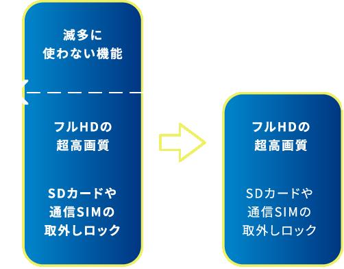 滅多に使わない機能 フルHDの超高画質 SDカードや通信SIMの取外しロック -> フルHDの超高画質 SDカードや通信SIMの取外しロック