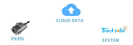 --CLOUD DATA--SYSTEM--D535L---  SYSTEM IMAGE