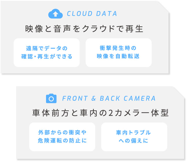 CLOUD DATA 映像と音声をクラウドに保存 遠隔でデータの確認・保存ができる 過去の映像に遡るのも簡単に  FRONT & BACK CAMERA 車体前方と車内の2カメラ一体型 外部からの衝突や危険運転の防止に 車内トラブルへの備えに