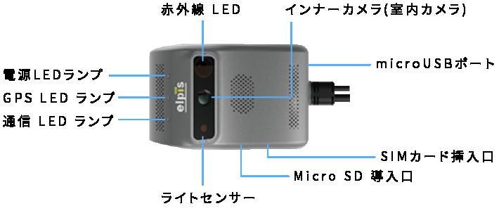 赤外線LED インナーカメラ(室内カメラ) 電源LEDランプ GPSLEDランプ 通信LEDランプ microUSBポート ライトセンサー MicroSD導入口 SIMカード挿入口