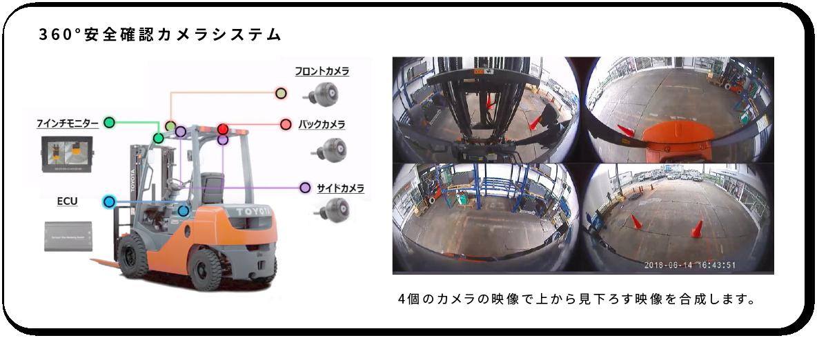 7インチモニター フロントカメラ バックカメラ サイドカメラ ECU  4個のカメラの映像で上から見下ろす映像を合成します。